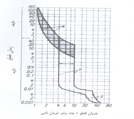 نمودار3
