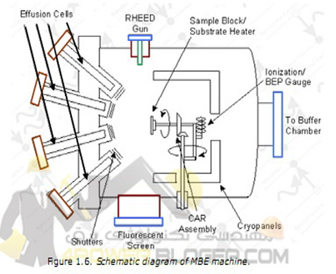 Basic Semiconductor Physics and Technology